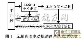 无刷直流电机调速控制系统框图