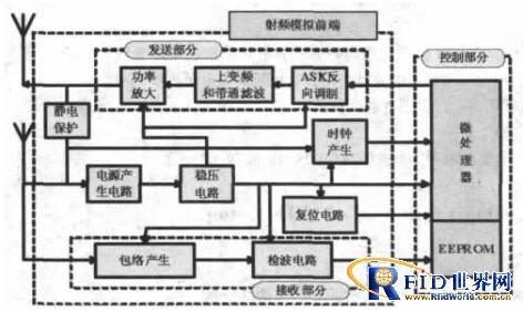 超高频915mhz 电子标签没有内部电源供电, 所需能量由天线耦合高频