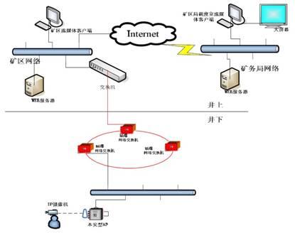 图1 系统整体架构