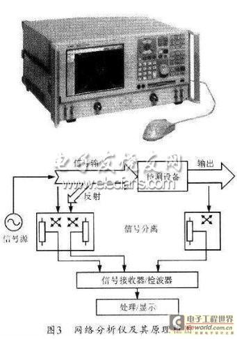 网络分析仪的原理框图