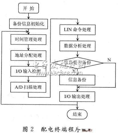 一种智车辆配电数学设计系统-ChinaAET电苏科版方案教材电子新七下图片