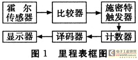用数字集成电路设计的里程表