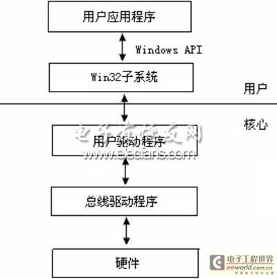 USB驱动程序模型