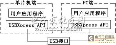 单片机与PC机的USB通信