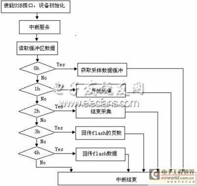USB通信流程图