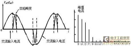 PFC应用:有源PFC在现代逆变电源中的应用