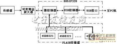基于USB数据采集及存储系统框图