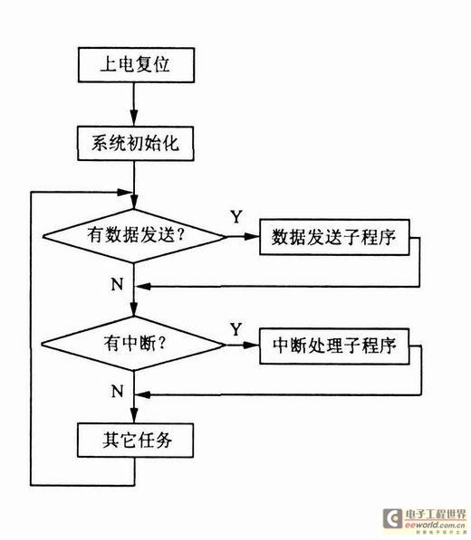 電子板報設計軟件