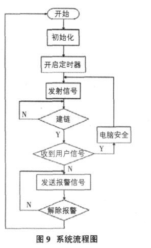 程序设计流程图