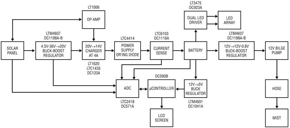 图 3:系统设计方框图