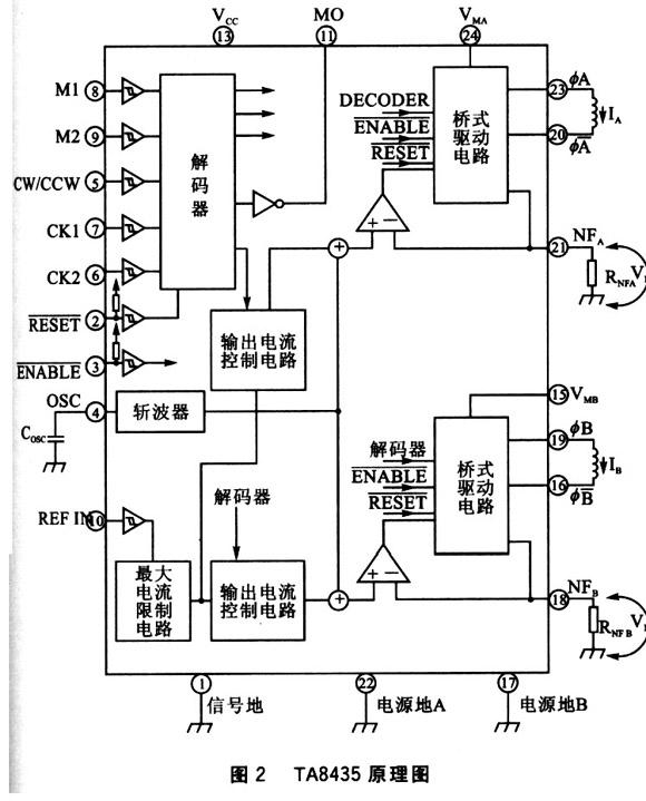 2个桥式驱动电路,2个输出电流控制电路,2个最大电流限制电路,1个斩波