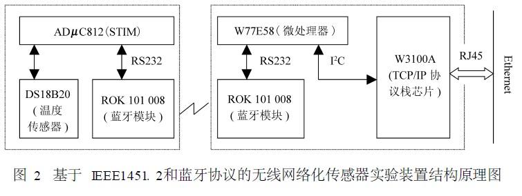 基于IEEE1451. 2和蓝牙协议的无线网络化传感器实验装置结构原理图