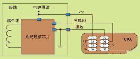 近场通信芯片-UICC物理连接