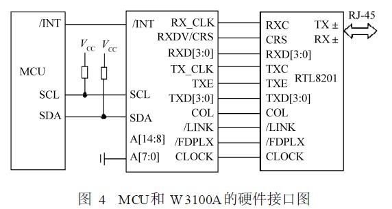 MCU和W3100A的硬件接口图