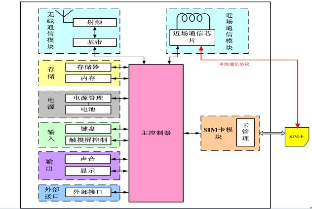 NFC-SIM芯片系统架构