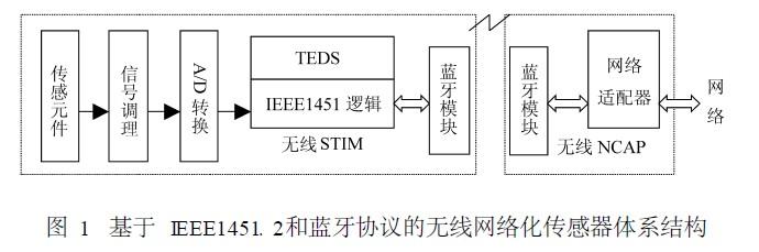 基于IEEE1451. 2和蓝牙协议的无线网络化传感器体系结构