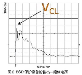ESD保护设备的输出(箝位电压)
