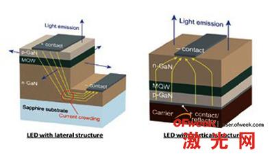 led芯片的平面结构图和垂直结构图