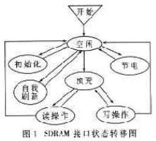 简化的SDRAM接口状态转移图