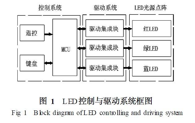 LED控制与驱动系统框图