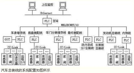 三菱plc及网络在汽车总装线上的应用