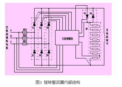 此时,旋转整流器等效于三相二极管不控整流器.