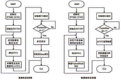 数据收发 流程图