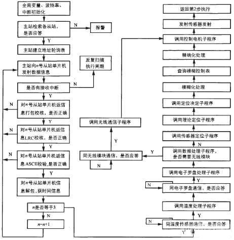 移动通信的组成框图