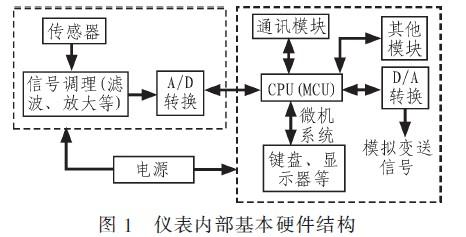 称重仪表内部的硬件结构示意图