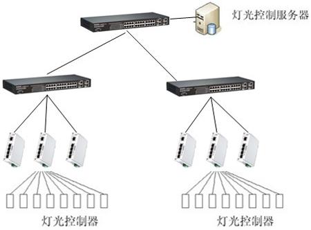 Korenix科洛理思(北尔电子集团) 广东广场灯光控制系统 成功方案