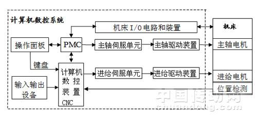 pmc硬件系统组成结构图