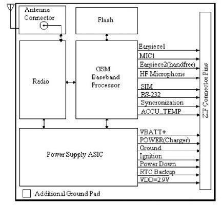 gsm网络的rfid汽车防盗系统