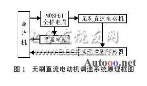 无刷直流电机调速控制系统中ATmega8芯片应用方案