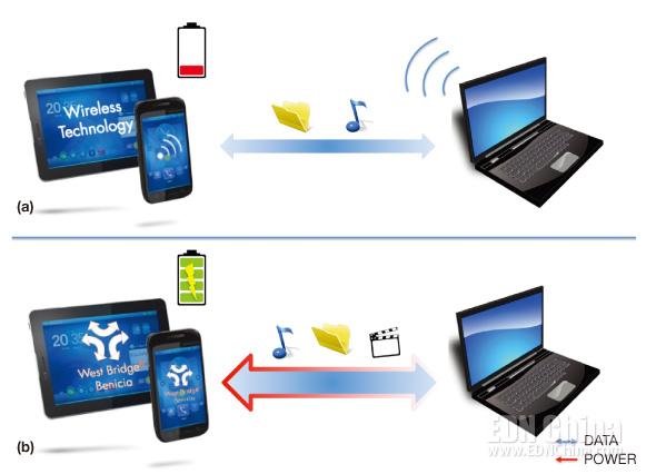 图6,移动设备与PC之间的数字内容无线传送会同时消耗设备的电能,除非设备连接了充电器或通过USB连接到PC上(a)。USB 3.0有多用途的连接能力、大带宽,以及电池充电功能,因此在不久的将来很可能与移动设备上的Wi-Fi共存(b)。