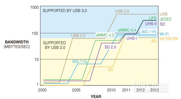 图3,作为接口演化的一部分,USB 2.0勉强支持着今天的存储标准。