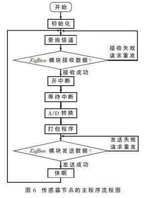 程序流程图如图6