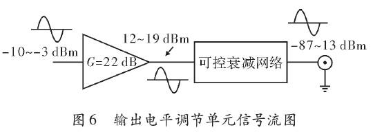 单元的信号流图