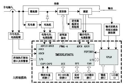 图 1 数字化UPS系统总体框图