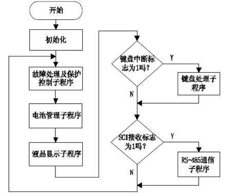 图 3 主程序流程图