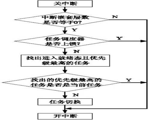 图4 任务调度流程图。