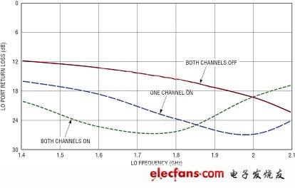 MIMO接收器需要高性能的双通道无源混频器(电子工程专辑)