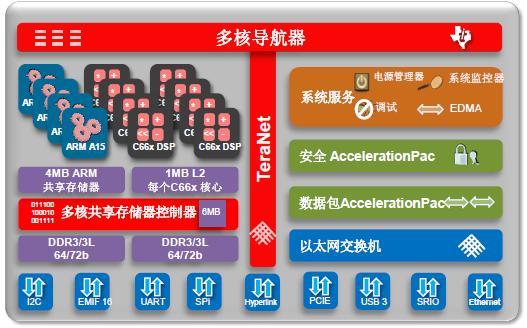 冲向云端,TI最新KeyStone II多核SoC为您提供更好的云技术发展道路
