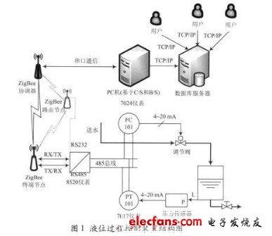 图1 液位过程控制装置结构图