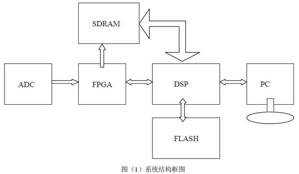 图(1)系统结构框图