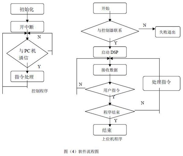 图(4)软件流程图