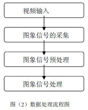 图(2)数据处理流程图