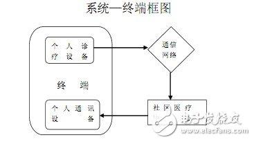 系统-终端框图