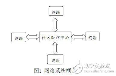 本实用新型系统的网络系统图。