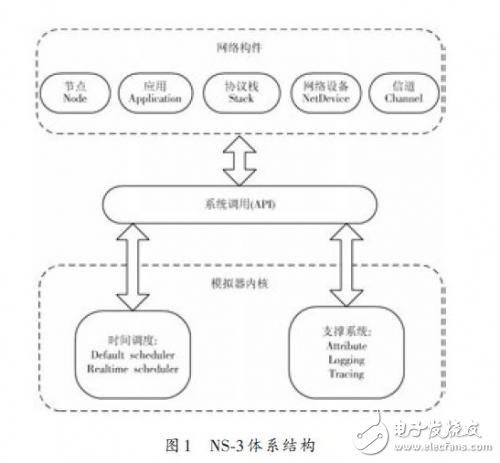 NS-3体系结构