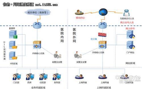dcn网络边界安全助力医院信息系统建设